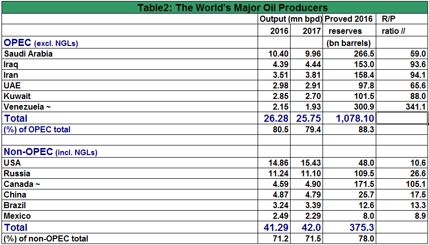 Sources OPEC BP and EIA