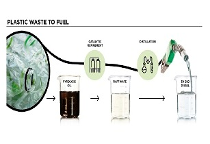 Clariant, Duslo convert plastic waste into high-quality winter diesel
