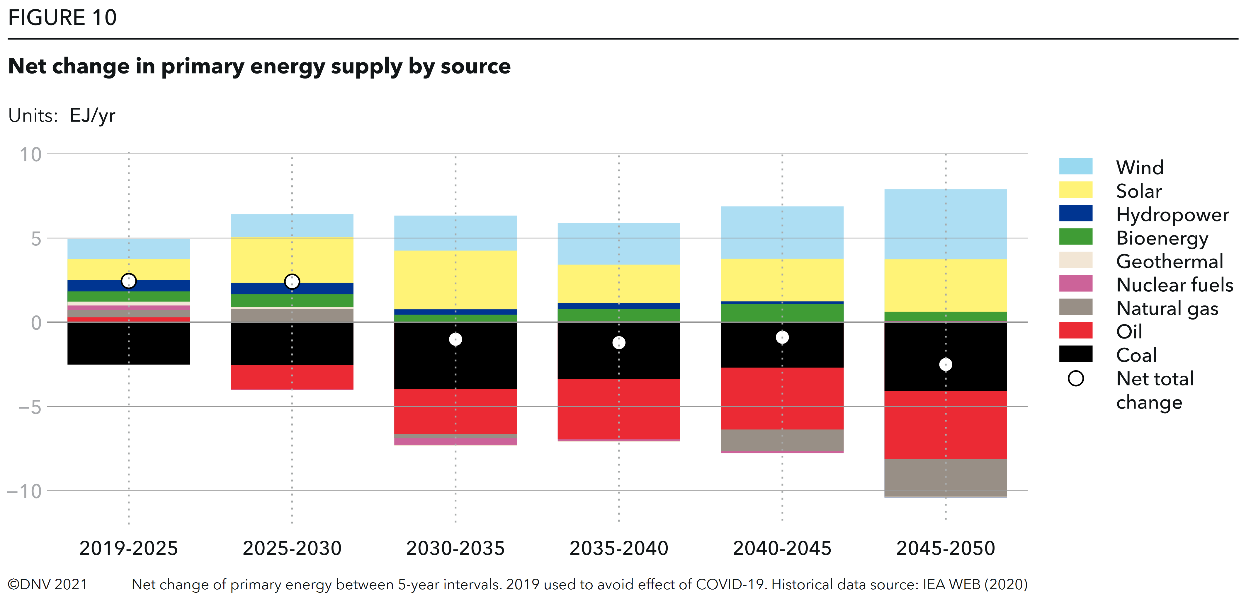FIGURE 10 Net change in primary energy supply by source
