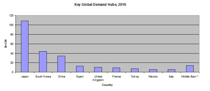 Key global demand hubs