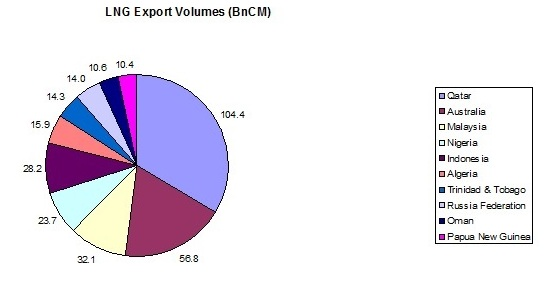 LNG export volumes