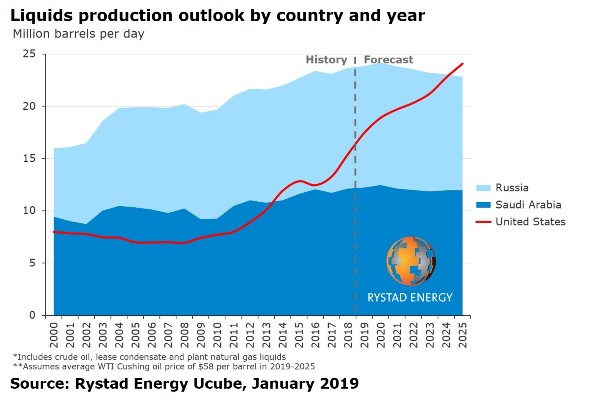 liquid production outlook by country and year